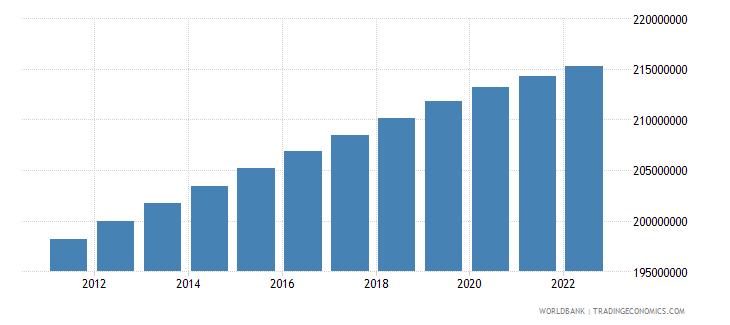 brazil population total wb data