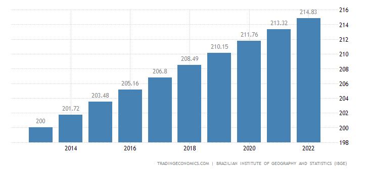 Brazil Population