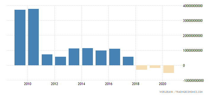 brazil portfolio equity net inflows bop us dollar wb data