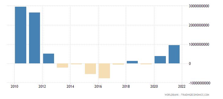 brazil portfolio investment bonds ppg  plus  png nfl us dollar wb data