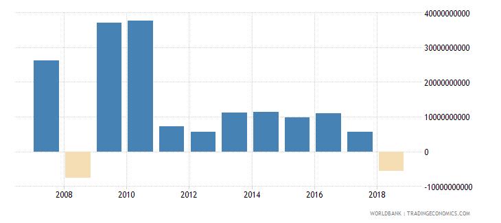 brazil portfolio investment equity drs us dollar wb data