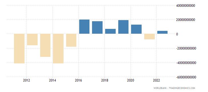 brazil portfolio investment excluding lcfar bop us dollar wb data