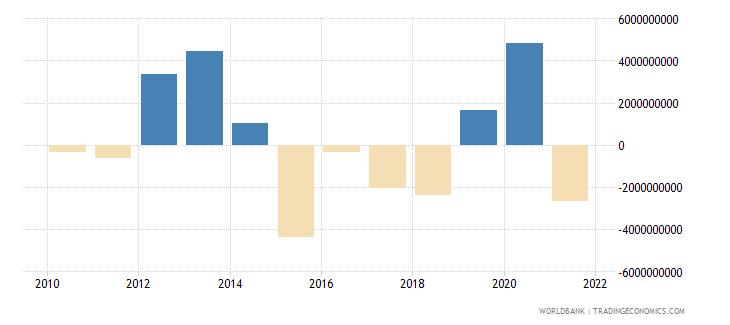 brazil ppg bonds nfl us dollar wb data