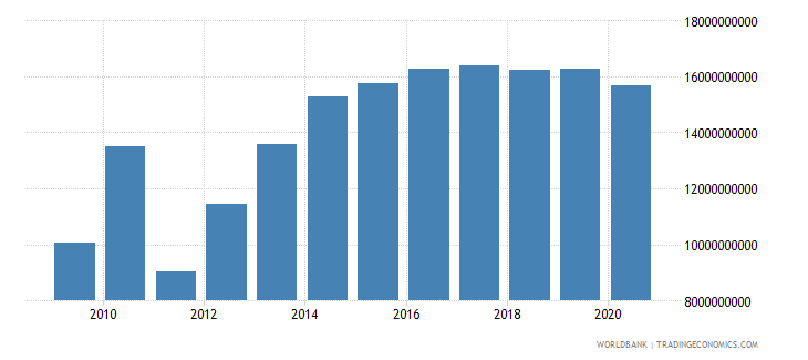 brazil ppg ibrd dod us dollar wb data