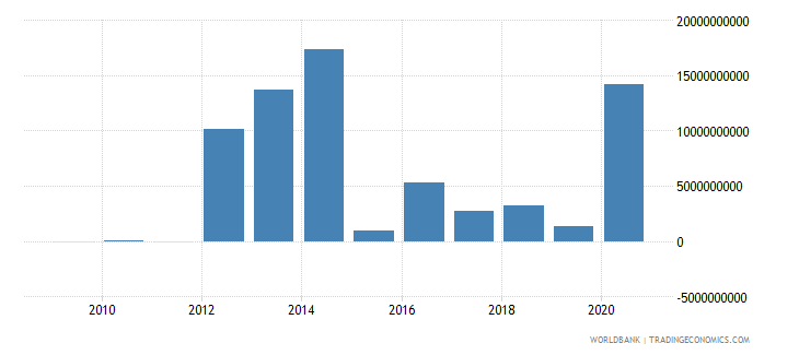 brazil ppg other private creditors nfl us dollar wb data