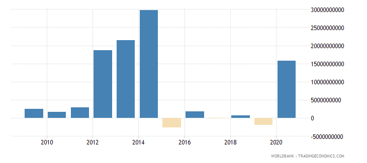 brazil ppg private creditors nfl us dollar wb data