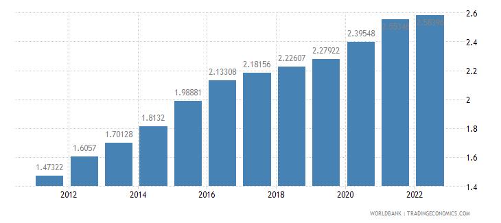 brazil ppp conversion factor gdp lcu per international dollar wb data