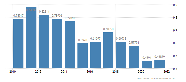 brazil ppp conversion factor gdp to market exchange rate ratio wb data