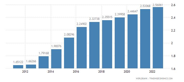 brazil ppp conversion factor private consumption lcu per international dollar wb data