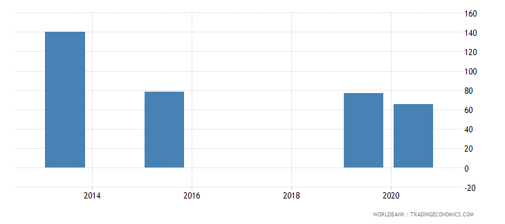 brazil present value of external debt percent of exports of goods services and income wb data