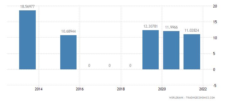 brazil present value of external debt percent of gni wb data