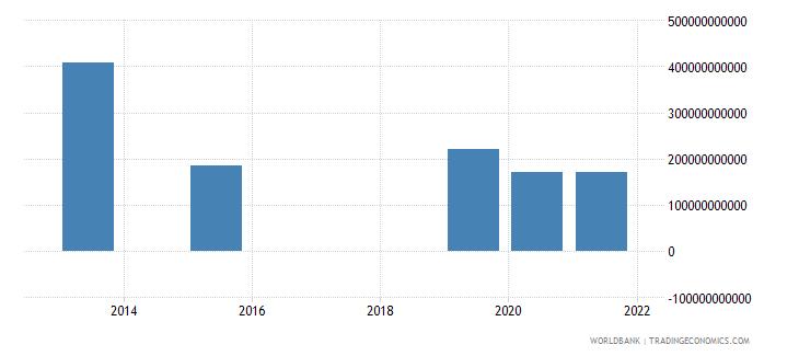 brazil present value of external debt us dollar wb data