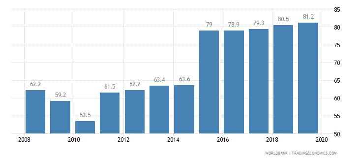 brazil private credit bureau coverage percent of adults wb data