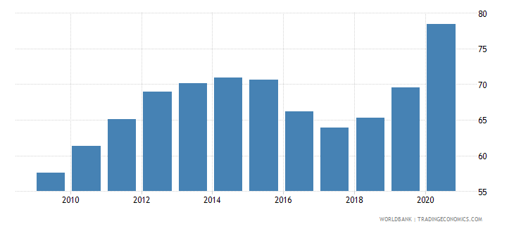 brazil private credit by deposit money banks and other financial institutions to gdp percent wb data