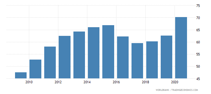 brazil private credit by deposit money banks to gdp percent wb data