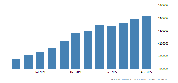 Brazil Private Sector Credit