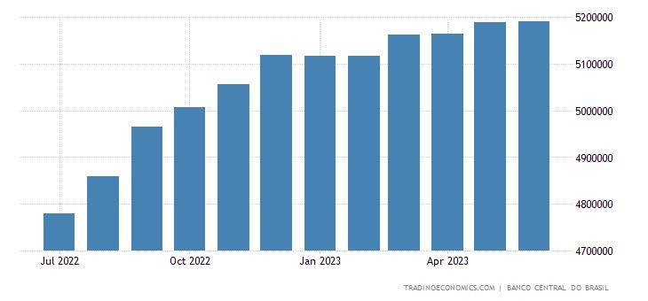 Brazil Private Sector Credit