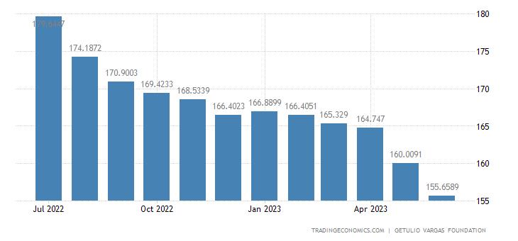 Brazil Producer Prices