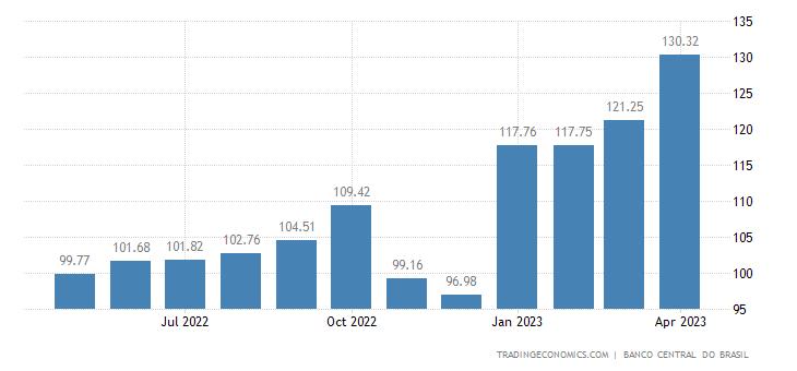 Brazil Productivity