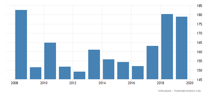 brazil provisions to nonperforming loans percent wb data