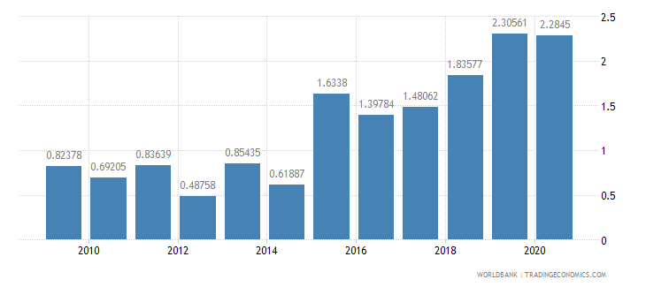 brazil public and publicly guaranteed debt service percent of gni wb data