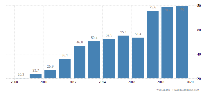 brazil public credit registry coverage percent of adults wb data
