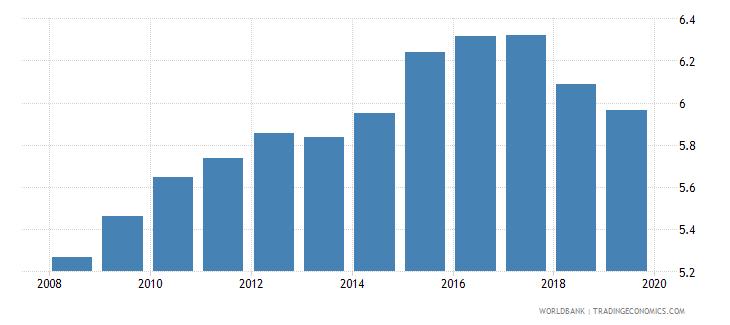 brazil public spending on education total percent of gdp wb data