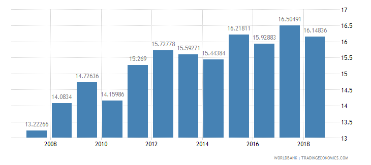 brazil public spending on education total percent of government expenditure wb data