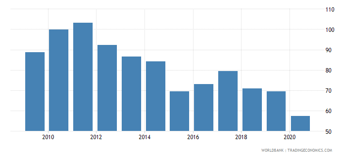 brazil real effective exchange rate wb data