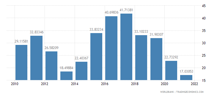 brazil real interest rate percent wb data