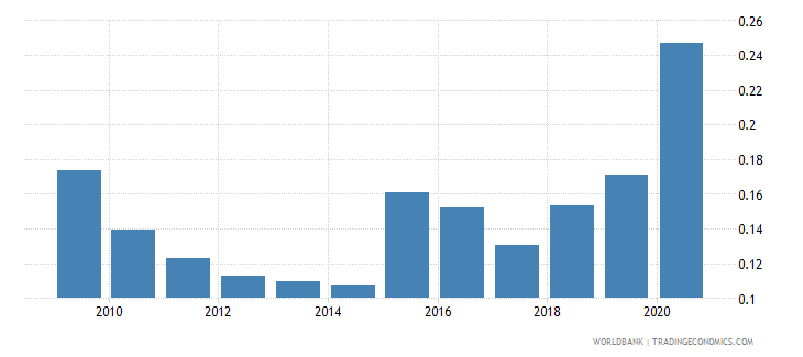 brazil remittance inflows to gdp percent wb data