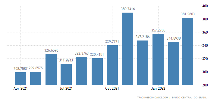 Brazil Remittances