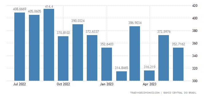Brazil Remittances