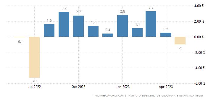Brazil Retail Sales YoY