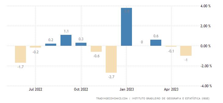 Brazil Retail Sales MoM