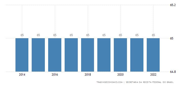 Brazil Retirement Age - Men