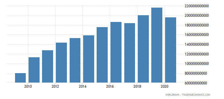 brazil revenue excluding grants current lcu wb data
