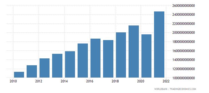 brazil revenue excluding grants current lcu wb data