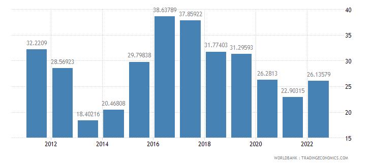 brazil risk premium on lending prime rate minus treasury bill rate percent wb data