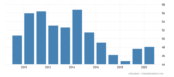 brazil rule of law percentile rank wb data