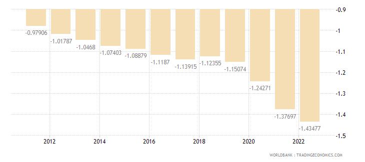 brazil rural population growth annual percent wb data