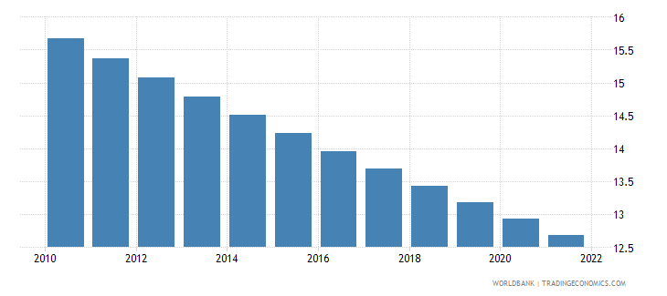 brazil rural population percent of total population wb data
