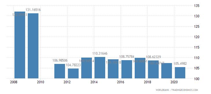 brazil school enrollment primary percent gross wb data