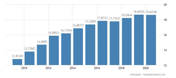 brazil school enrollment primary private percent of total primary wb data