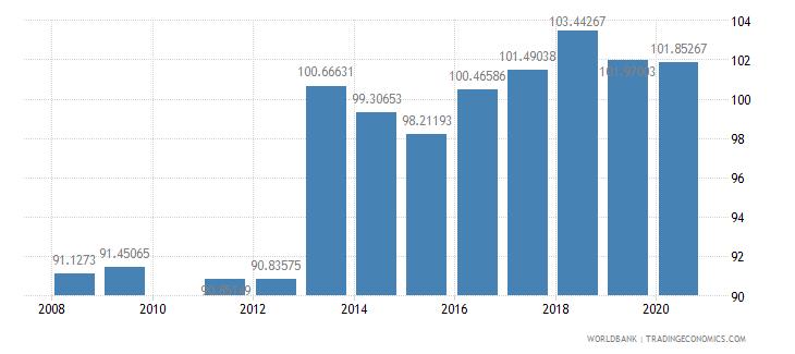 brazil school enrollment secondary male percent gross wb data