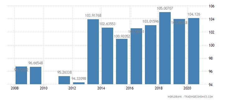 brazil school enrollment secondary percent gross wb data