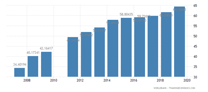 brazil school enrollment tertiary female percent gross wb data