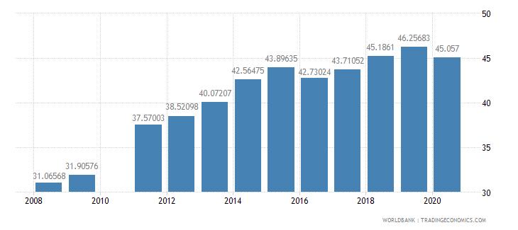 brazil school enrollment tertiary male percent gross wb data