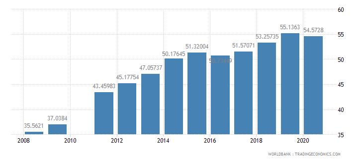 brazil school enrollment tertiary percent gross wb data