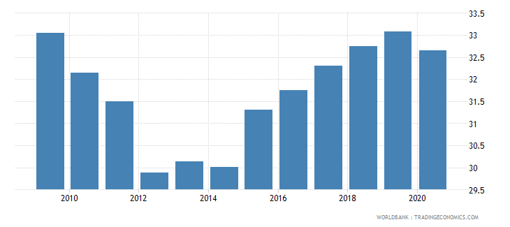 brazil self employed total percent of total employed wb data